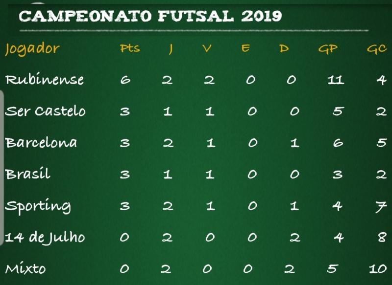 http://www.alcir61.net/campeonato-1-e-2-divisao-do-futsal-de-julio-de-castilhos-inicia-nesta-segunda-05/